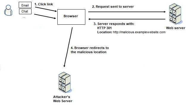 Website Security - Unvalidated Redirects