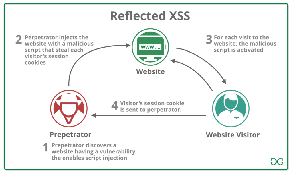 Website Security -Cross-site Scripting